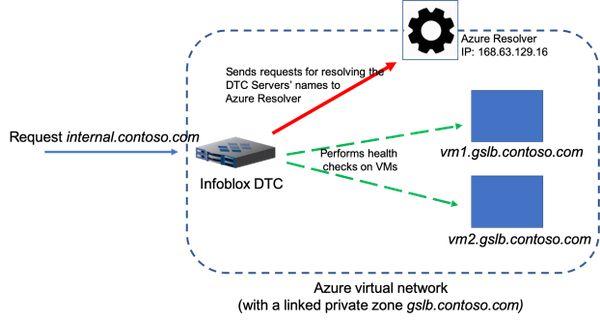 高防IP_cc防护是什么意思_方法