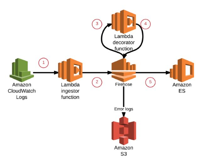 网站防护_服务器怎么做防御_免费测试