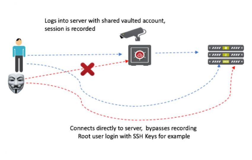 高防御cdn_服务器防御软件_怎么防